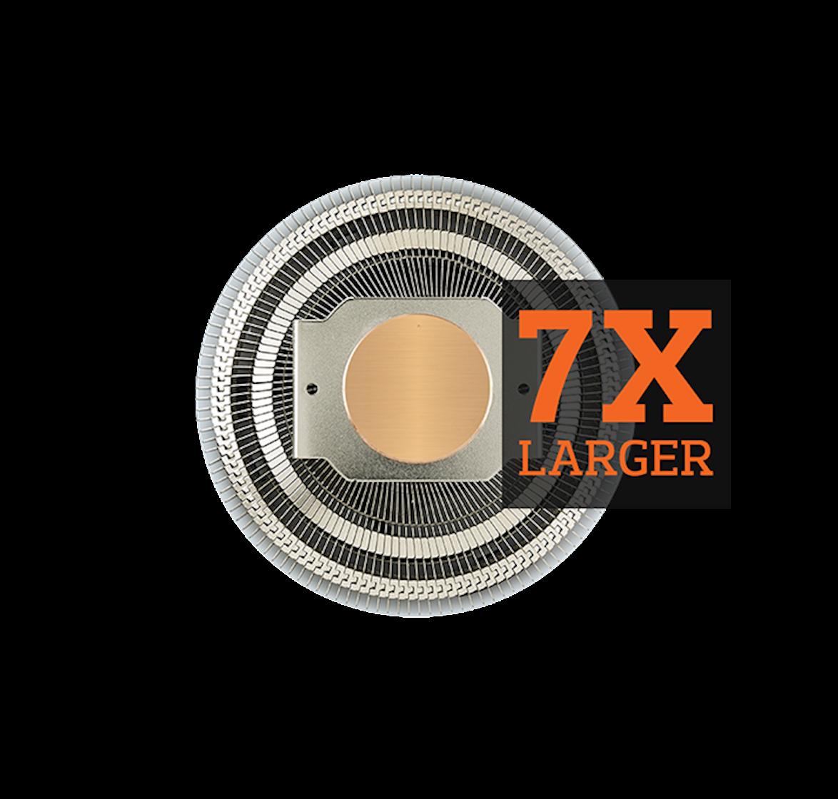 7x Larger Diameter Than Heatpipes