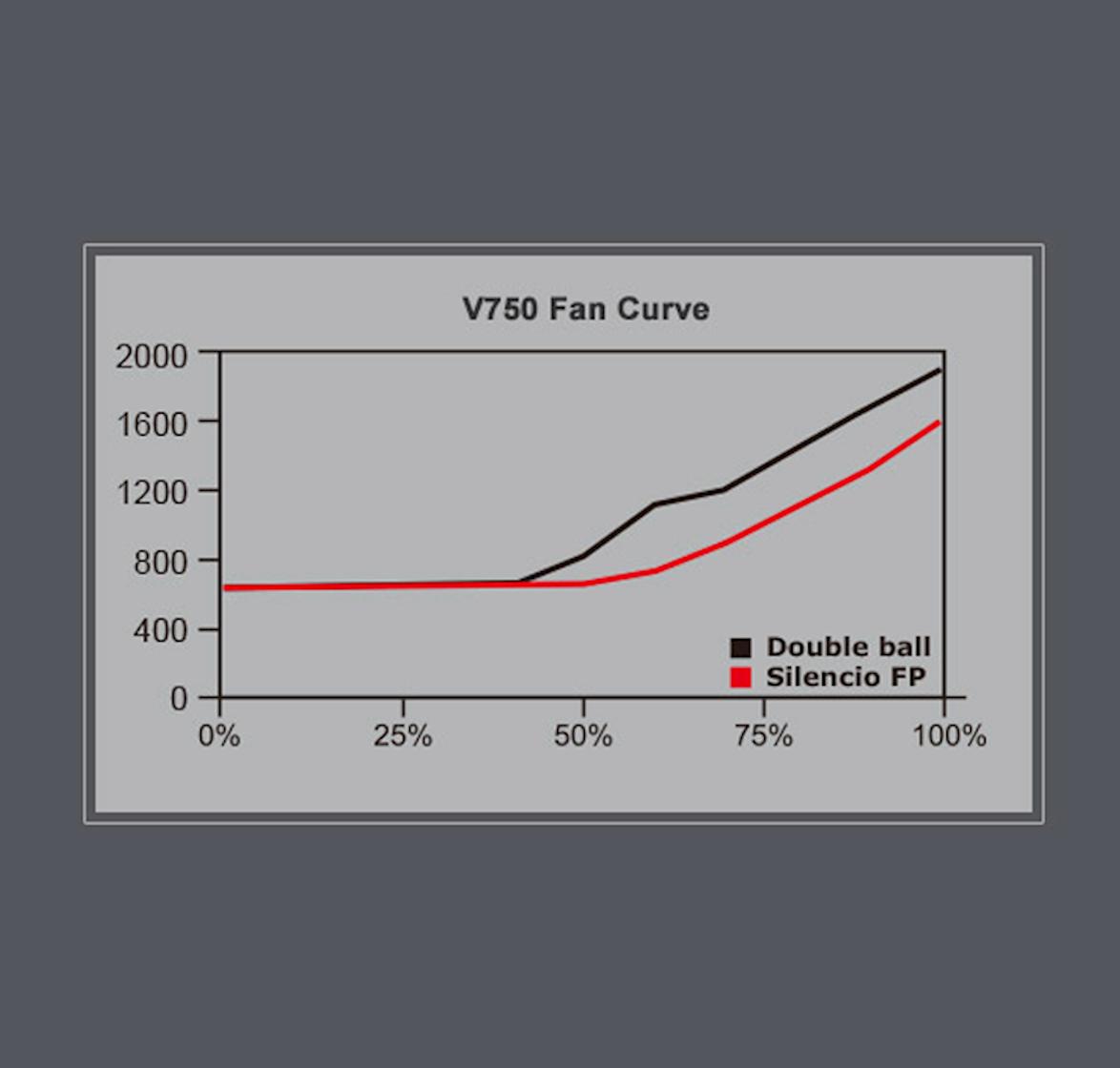 Silencio Fp Fan high Air Pressure And Lower Noise